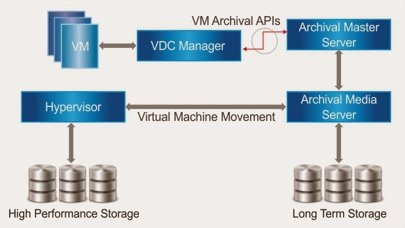 Virtual Machine Archival APIs