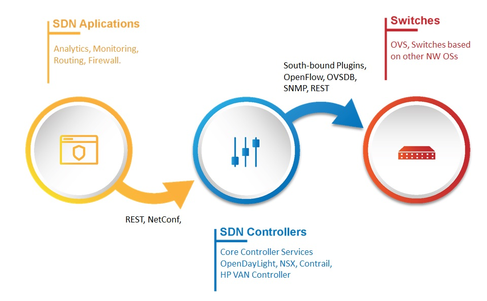 Software Defined Network (SDN) – Present, Past and Future.