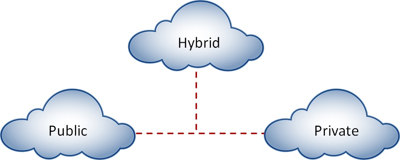 Key Benefits and Future of Hybrid Cloud
