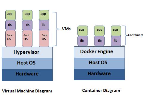 Docker VM Comparison