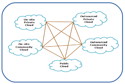 How To Deploy And Implement Hybrid Cloud Computing