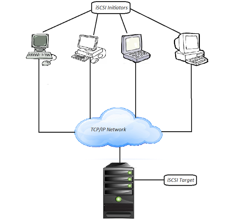 basic structure of iSCSI using TCP IP network