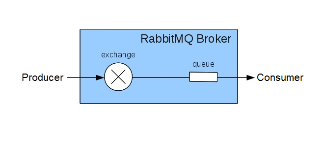 RabbitMQ-2