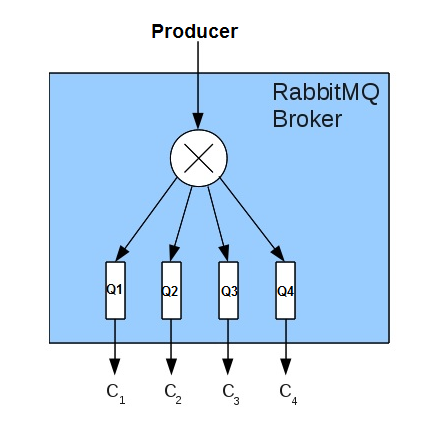RabbitMQ – Robust Way of Messaging for Application - Calsoft
