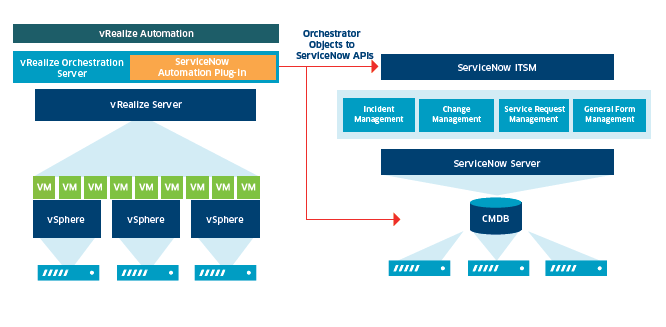 Integration Of Vmware Vrealize Automation And Servicenow