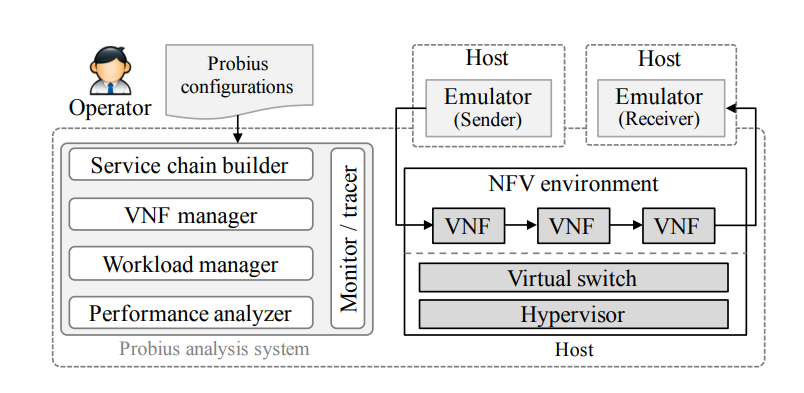 VNF Performance Testing/Benchmarking & Analysis and Common