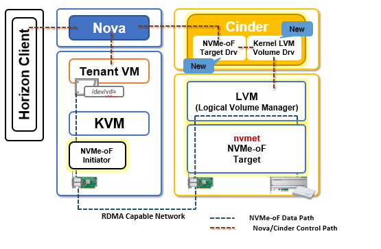 Kernel Based NVMe-oF + OpenStack Implementation