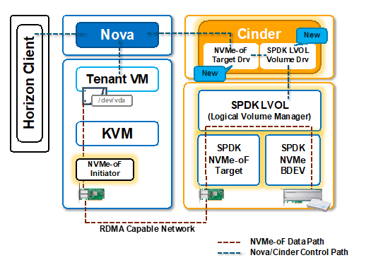 SPDK Based NVMe-oF + OpenStack Implementation