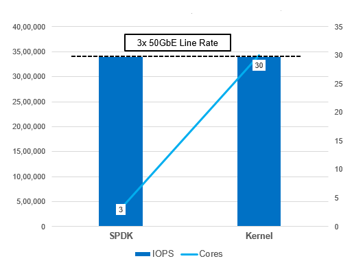 SPDK vs. Kernel NVMe-oF I/O Efficiency