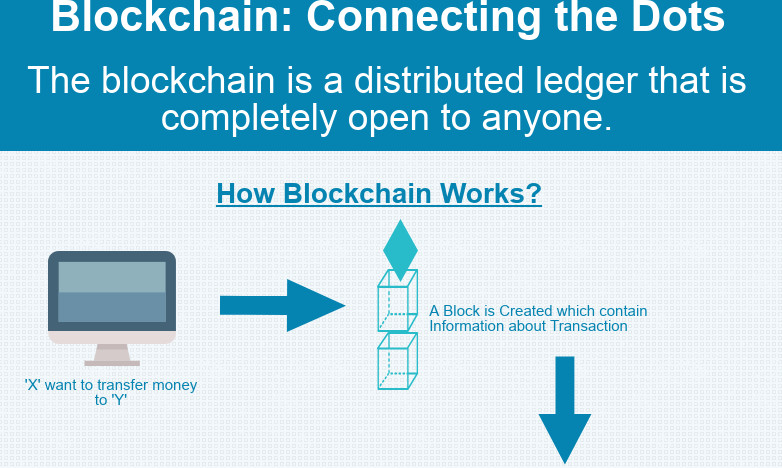 [Infographic] Blockchain: Connecting the Dots