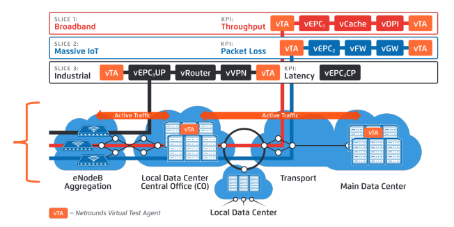 DevOps in NFV: Assuring Health of Service Chains and 5G
