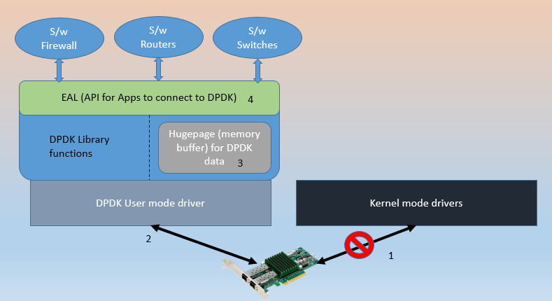 DPDK in 3 Minutes or Less    - Calsoft Inc  Blog