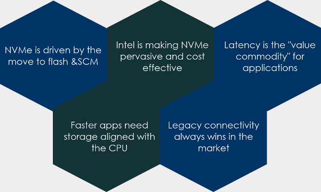 [Infographic] NVMe: Tryst with Technology Innovation