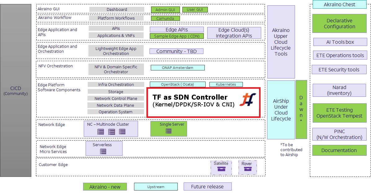 Tungsten Fabric as SDN for Akraino Based Network Edges