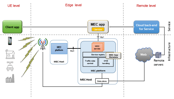 Distributed Application Architecture for Edge-Based Service Delivery