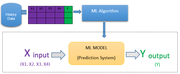 Understanding Supervised Machine Learning
