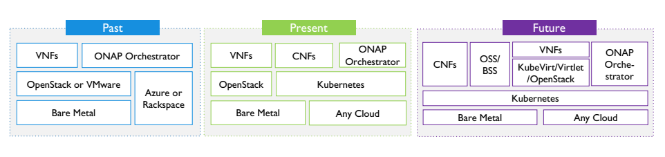 How is Kubernetes Leading the Game in Enabling NFV for Cloud Native?