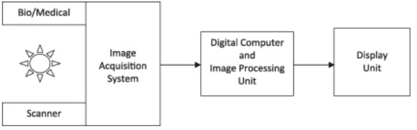 Biomedical Image Analysis and Machine Learning