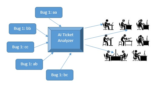 Schematic representation of a ticket analyzer
